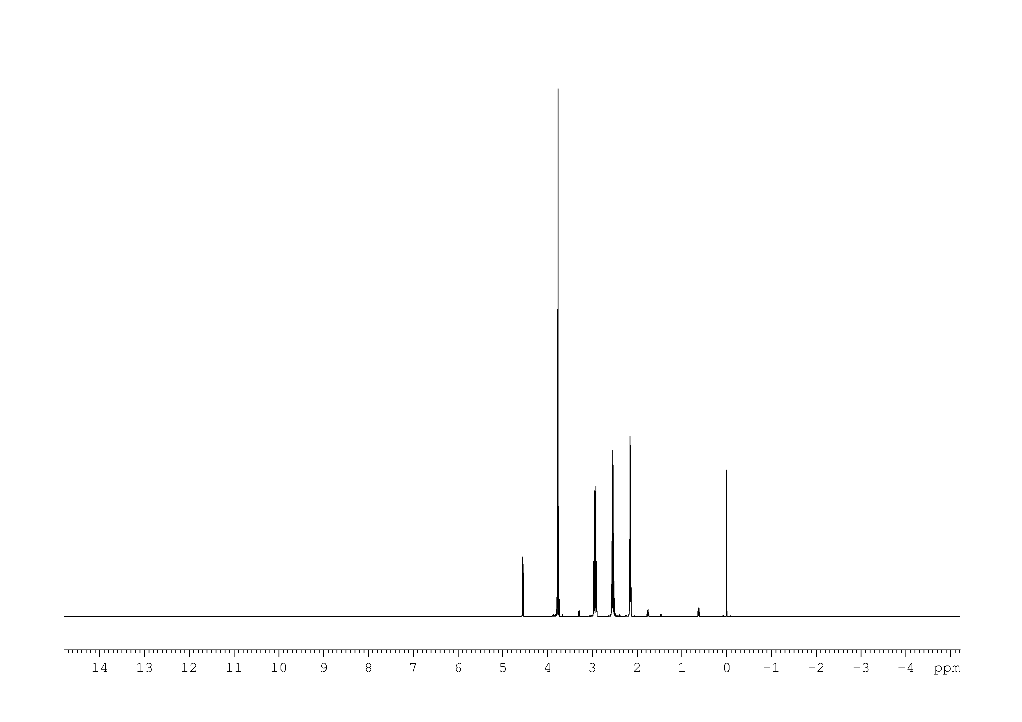 1D 1H, NOESY, 7.4 spectrum for L-Glutathione reduced