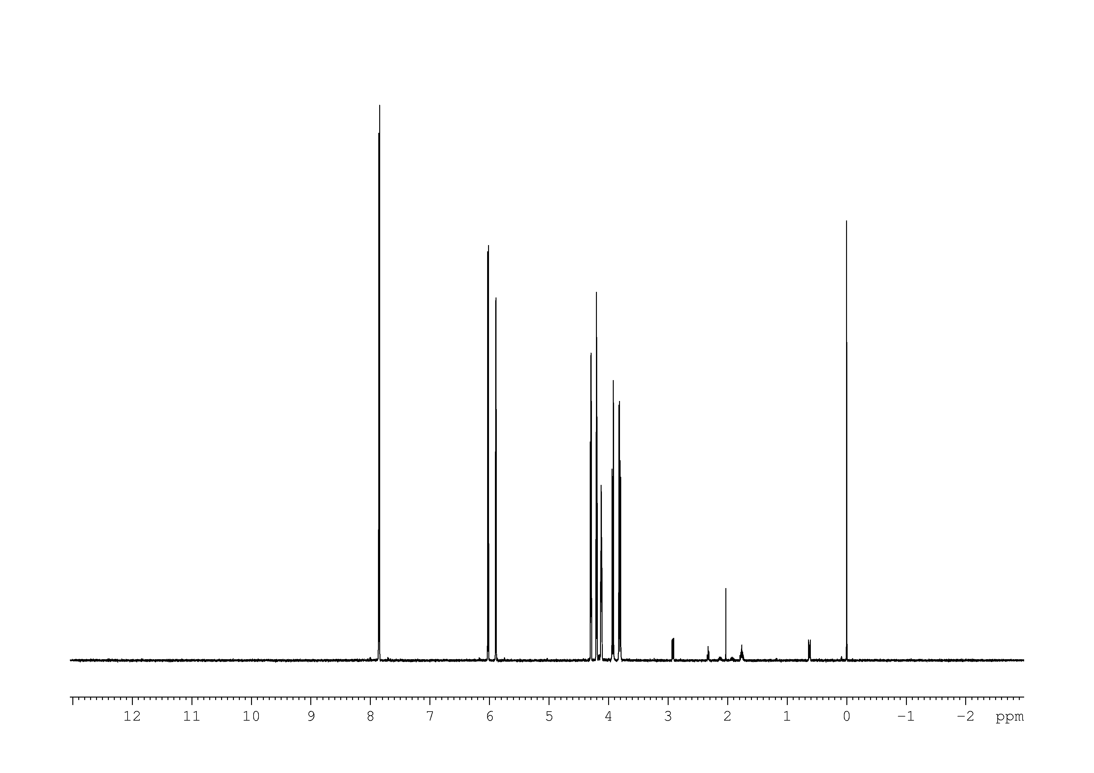 1D 1H, 7.4 spectrum for Cytidine
