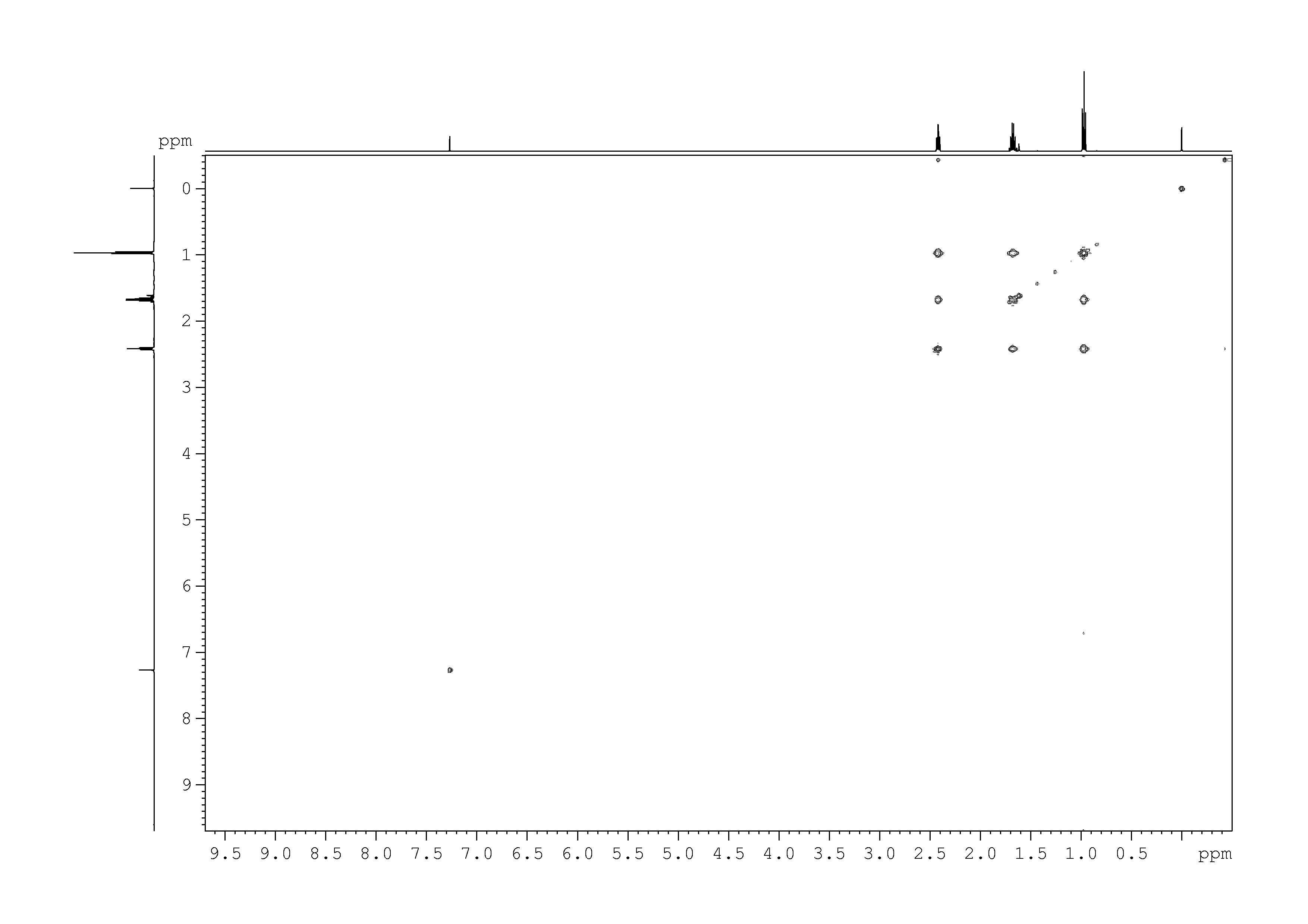 2D [1H,1H]-TOCSY, n/a spectrum for Butyraldehyde