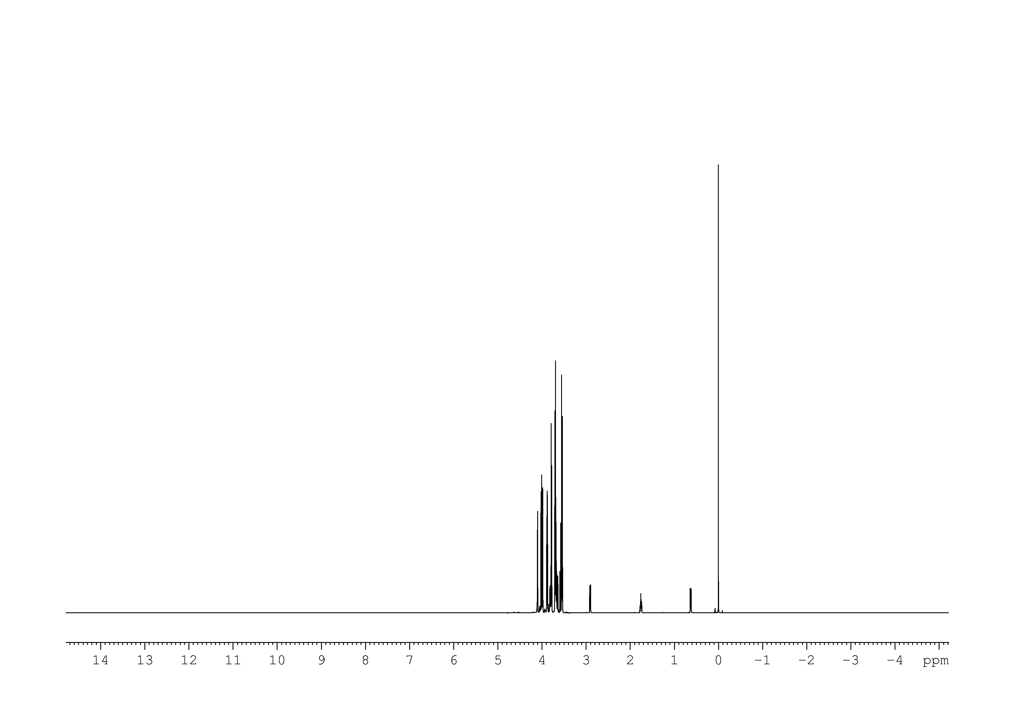 1D 1H, NOESY, 7.4 spectrum for D-(-)-Fructose