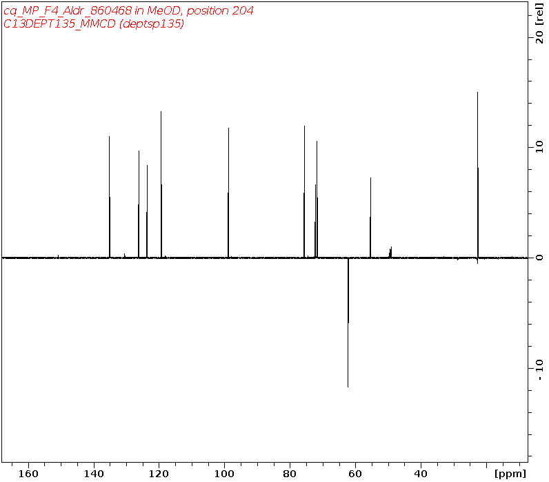 1D DEPT135, Unknown spectrum for 2-Nitrophenyl 2-acetamido-2-deoxy-alpha-D-glucopyranoside